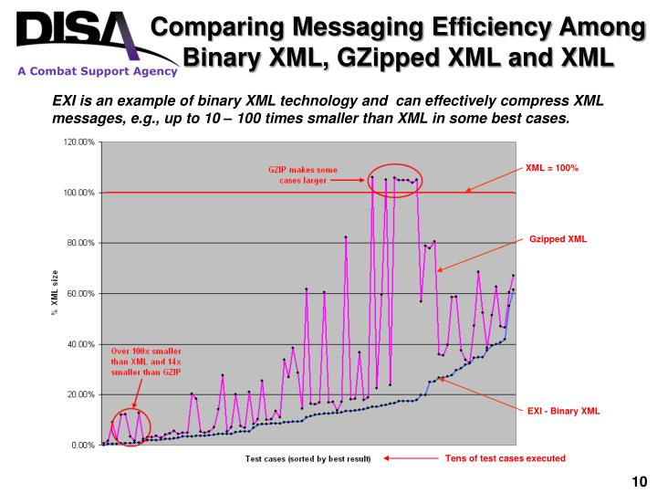 Comparing Messaging Efficiency Among Binary XML,