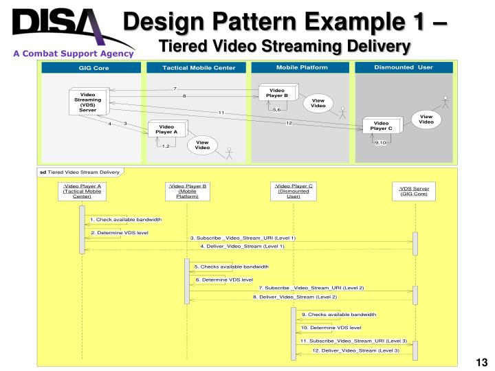Design Pattern Example 1 –