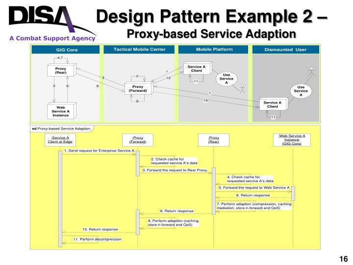 Design Pattern Example 2 –