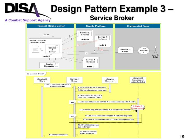 Design Pattern Example 3 –