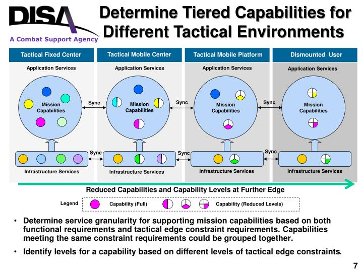 Determine Tiered Capabilities for Different Tactical Environments