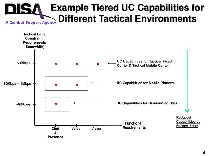 Example Tiered UC Capabilities for Different Tactical Environments