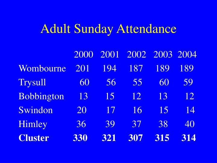 Adult Sunday Attendance