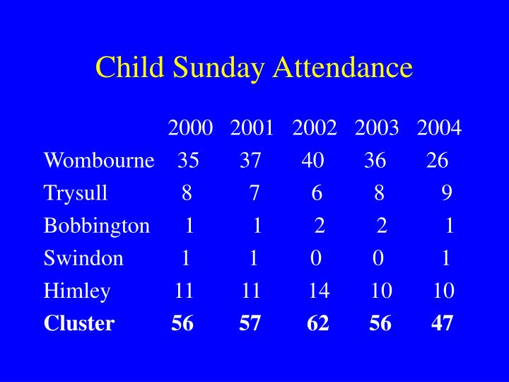 Child Sunday Attendance