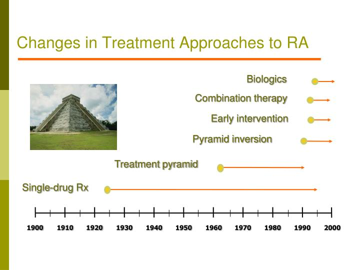 Changes in Treatment Approaches to RA