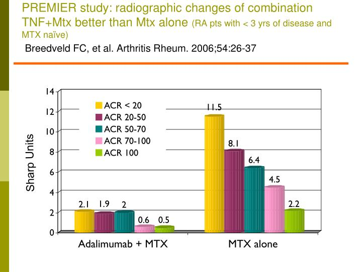 PREMIER study: radiographic changes of combination TNF+Mtx better than Mtx alone