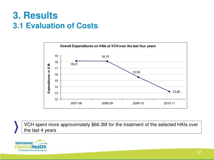 VCH spent more approximately $66.3M for the treatment of the selected HAIs over the last 4 years