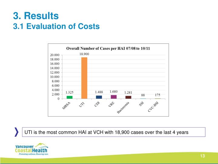 UTI is the most common HAI at VCH with 18,900 cases over the last 4 years