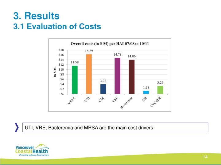 UTI, VRE, Bacteremia and MRSA are the main cost drivers