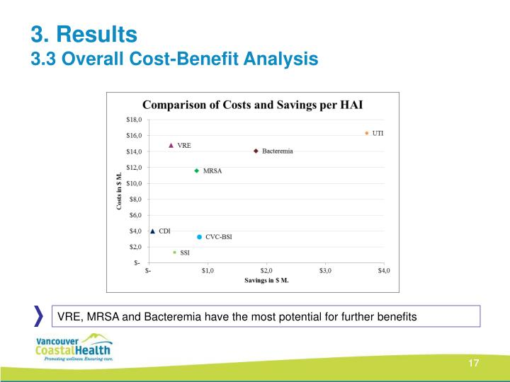 VRE, MRSA and Bacteremia have the most potential for further benefits
