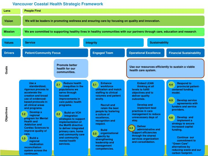 Vancouver Coastal Health Strategic Framework