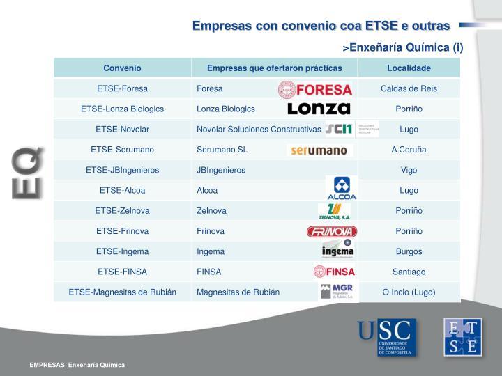 Empresas con convenio coa ETSE e