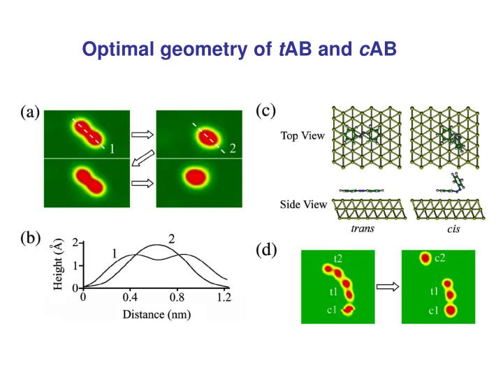 Optimal geometry of