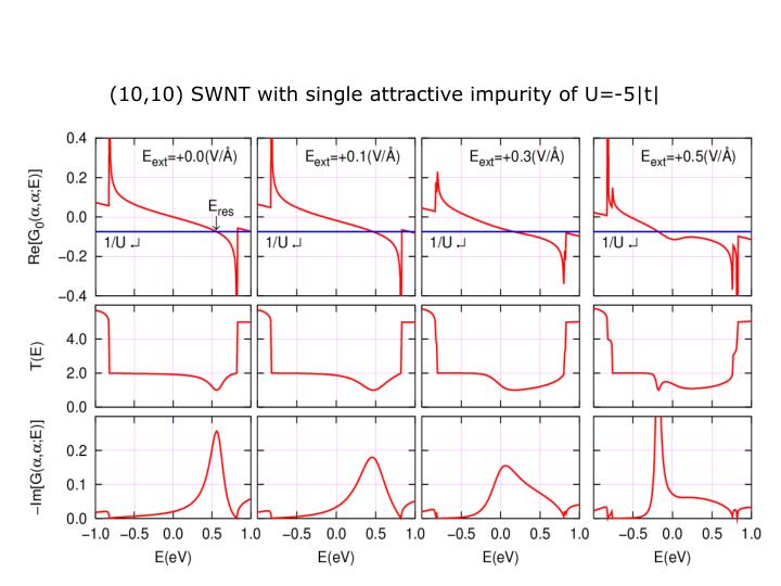 (10,10) SWNT with single attractive impurity of U=-5|t|