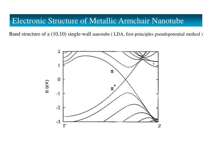 Electronic Structure of Metallic Armchair Nanotube