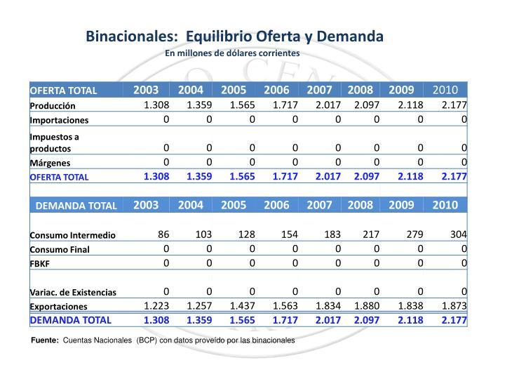 Binacionales: