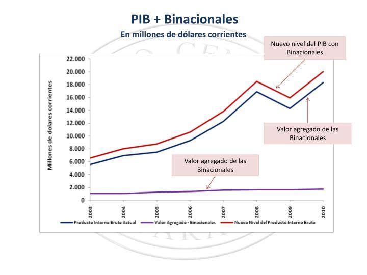 PIB + Binacionales