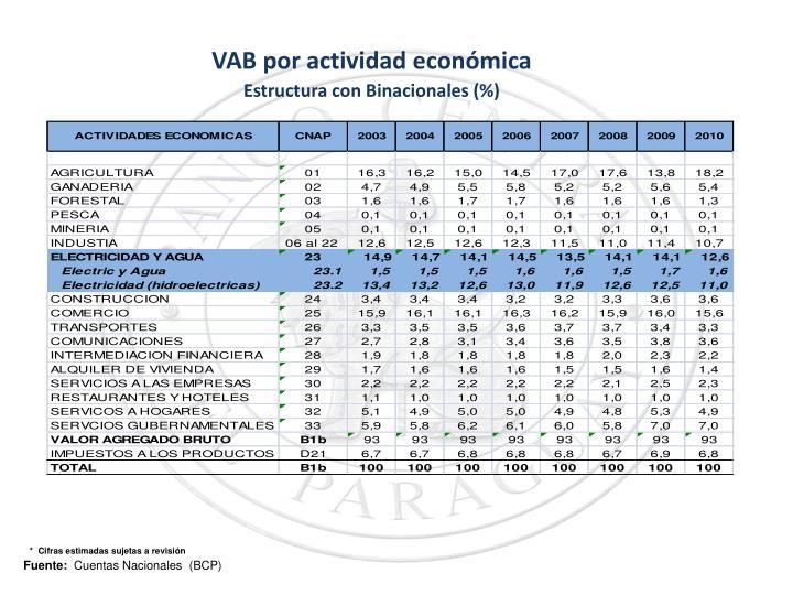 VAB por actividad económica