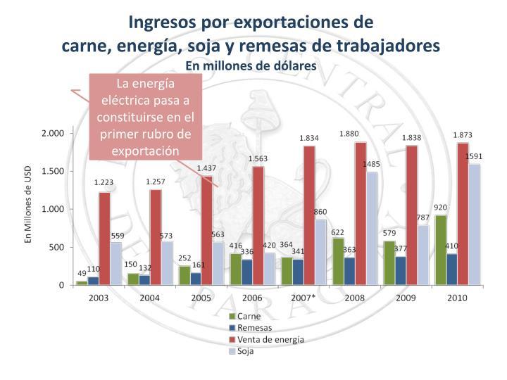 Ingresos por exportaciones de