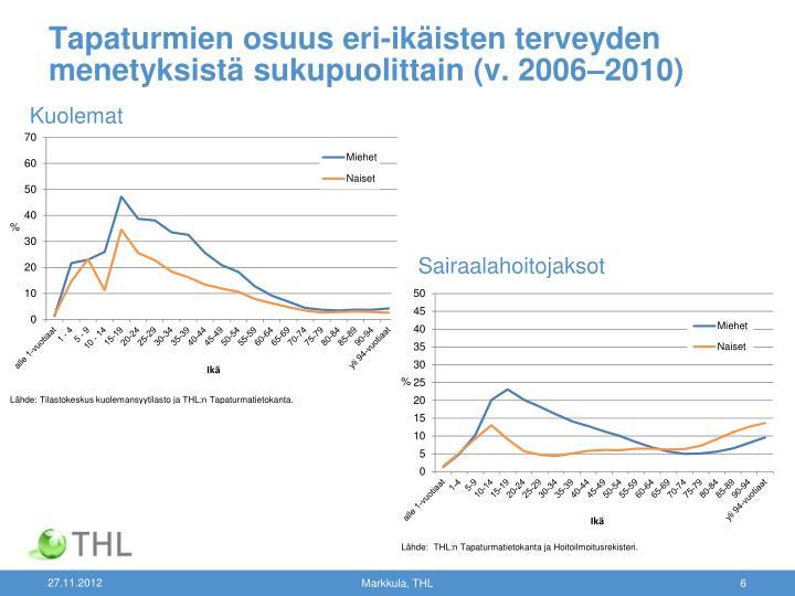 Tapaturmien osuus eri-ikäisten terveyden menetyksistä sukupuolittain (v. 2006