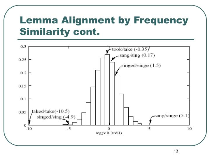 Lemma Alignment by Frequency Similarity cont.