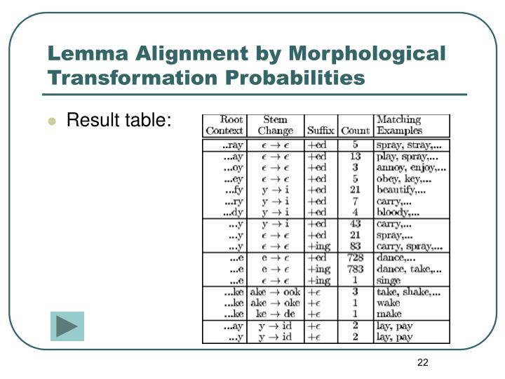 Lemma Alignment by Morphological Transformation Probabilities