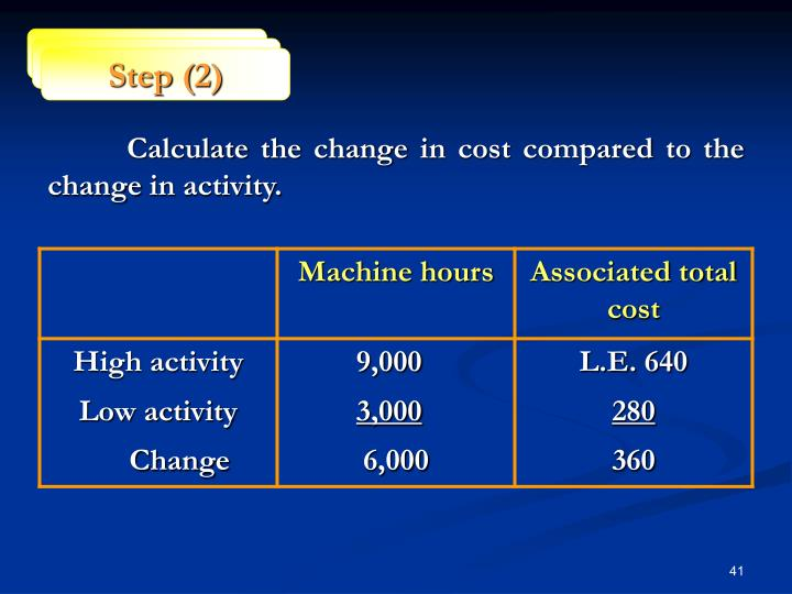 Calculate the change in cost compared to the change in activity.