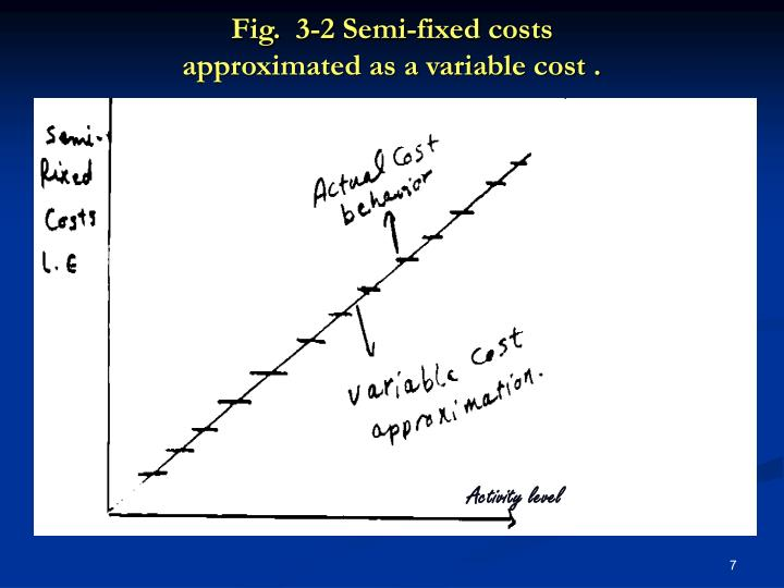 Fig.  3-2 Semi-fixed costs
