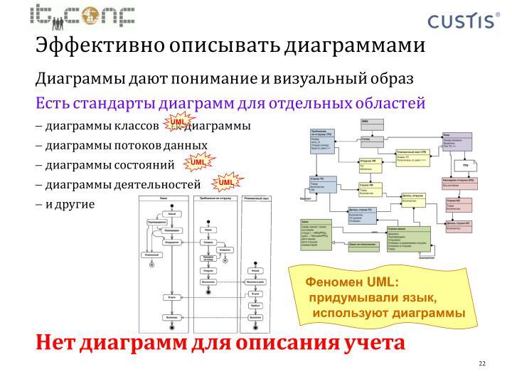 Диаграммы дают понимание и визуальный образ
