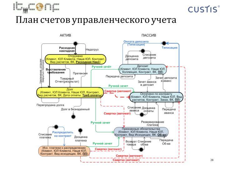 План счетов управленческого учета