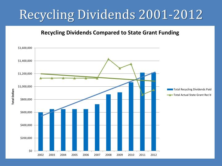 Recycling Dividends 2001-2012