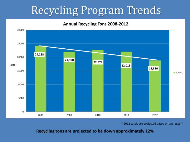 Recycling Program Trends