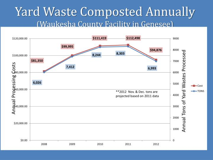 Yard Waste Composted Annually