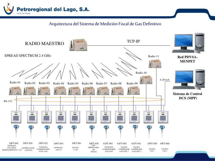 Arquitectura del Sistema de Medición Fiscal de Gas Definitivo