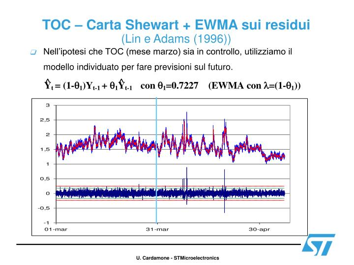 TOC – Carta Shewart + EWMA sui residui