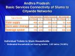 andhra pradesh basic services connectivity of slums to citywide networks