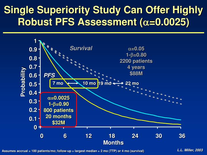 Single Superiority Study Can Offer Highly Robust PFS Assessment (