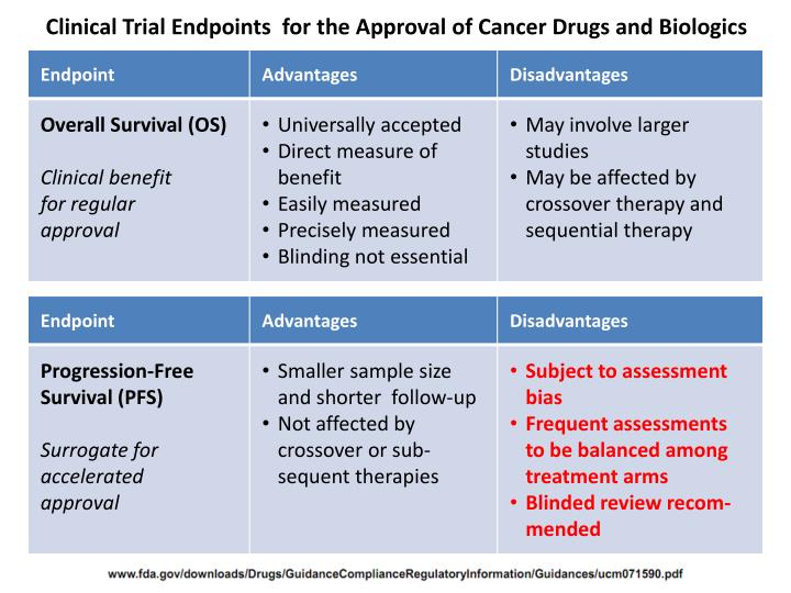 Clinical Trial Endpoints  for the Approval of Cancer Drugs and Biologics