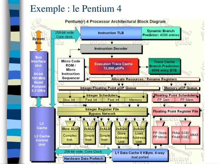 Ppt architecture de machines le microprocesseur for Pentium 4 architecture