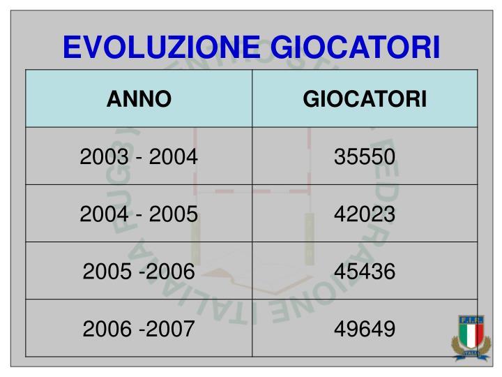 EVOLUZIONE GIOCATORI