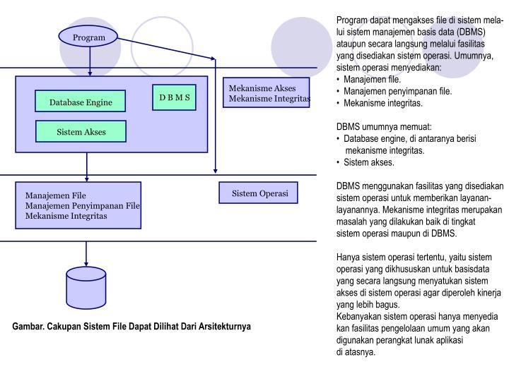 Program dapat mengakses file di sistem mela-