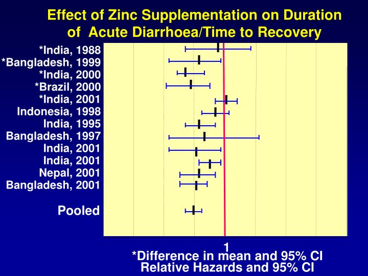 Effect of Zinc Supplementation on Duration of  Acute Diarrhoea/Time to Recovery