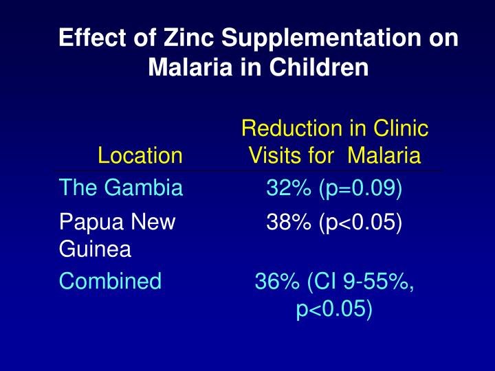 Effect of Zinc Supplementation on Malaria in Children