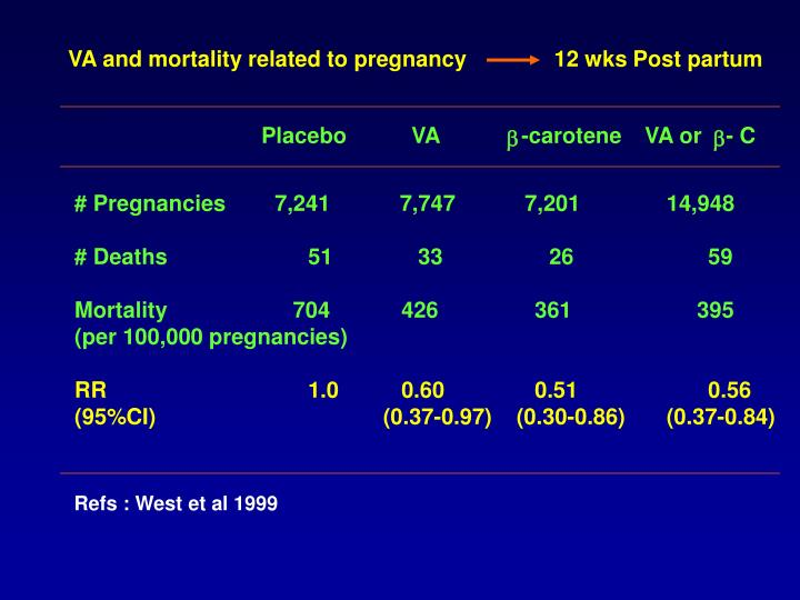 VA and mortality related to pregnancy  	 12 wks Post partum