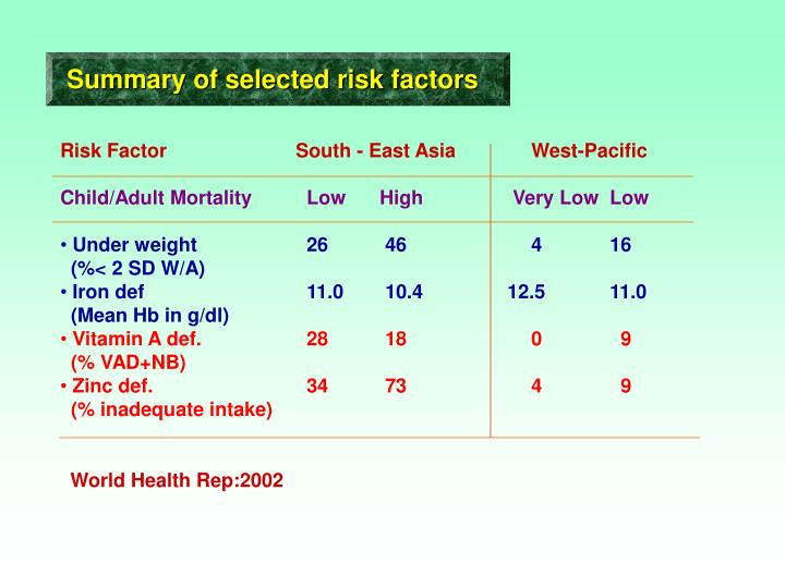 Summary of selected risk factors