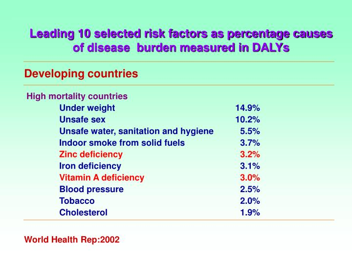 Leading 10 selected risk factors as percentage causes