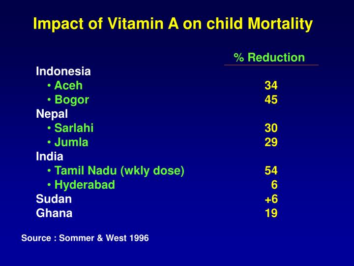 Impact of Vitamin A on child Mortality