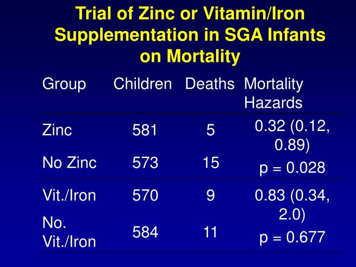 Trial of Zinc or Vitamin/Iron Supplementation in SGA Infants on Mortality