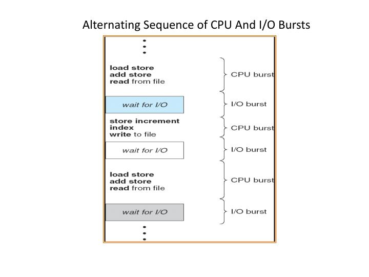 Alternating Sequence of CPU And I/O Bursts