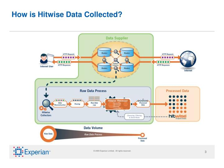 How is Hitwise Data Collected?